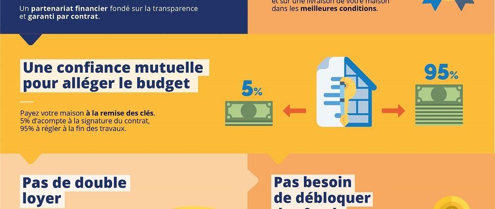Maisons d'en France constructeur maisons individuelles Manche Calvados paiement confiance